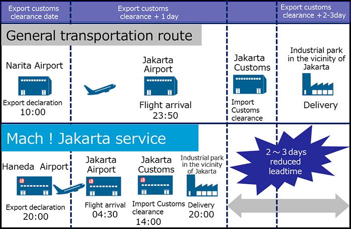 Speed datation Jakarta 2016